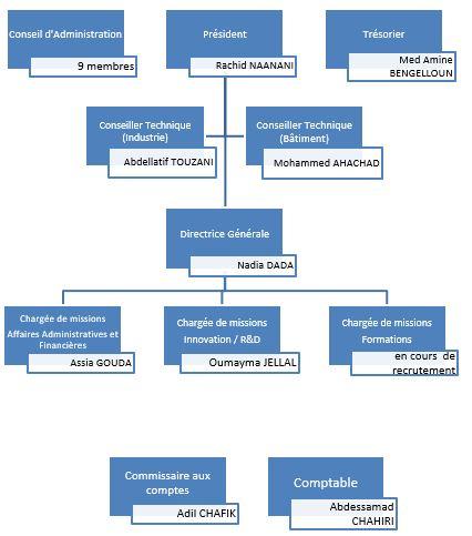 Organigramme Cluster EMC